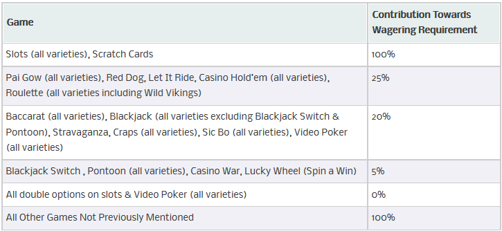 Joyland casino bonus coupon code