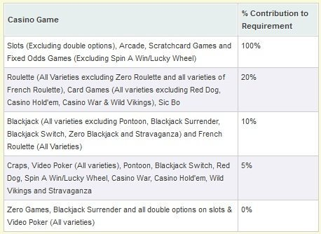 betfair casino bonus wagering requirements
